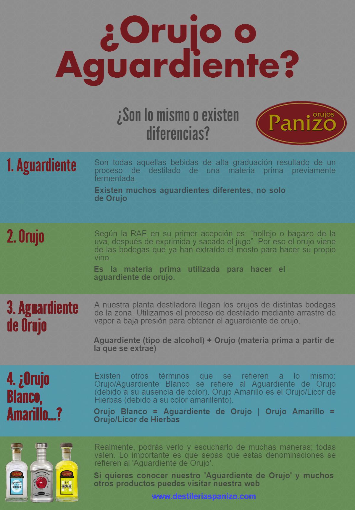 Infografía Aguardiente de Orujo